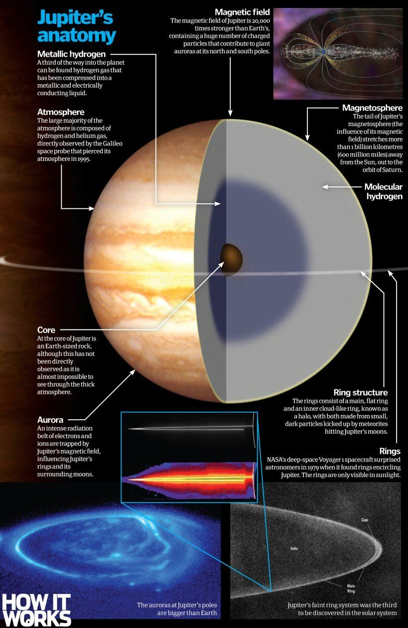 Inside Jupiter: What is our solar system\'s biggest planet made of ...