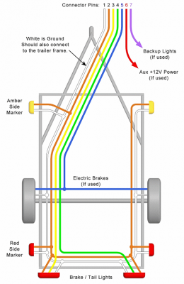 Trailer Wiring Diagram Lights Brakes Routing Wires Connectors Trailer Light Wiring Utility Trailer Trailer Wiring Diagram