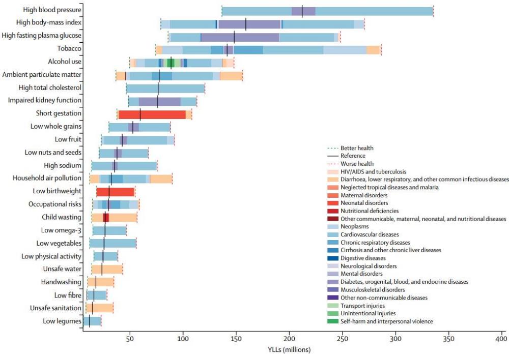 The Lancet on Blood pressure, High sodium, High blood
