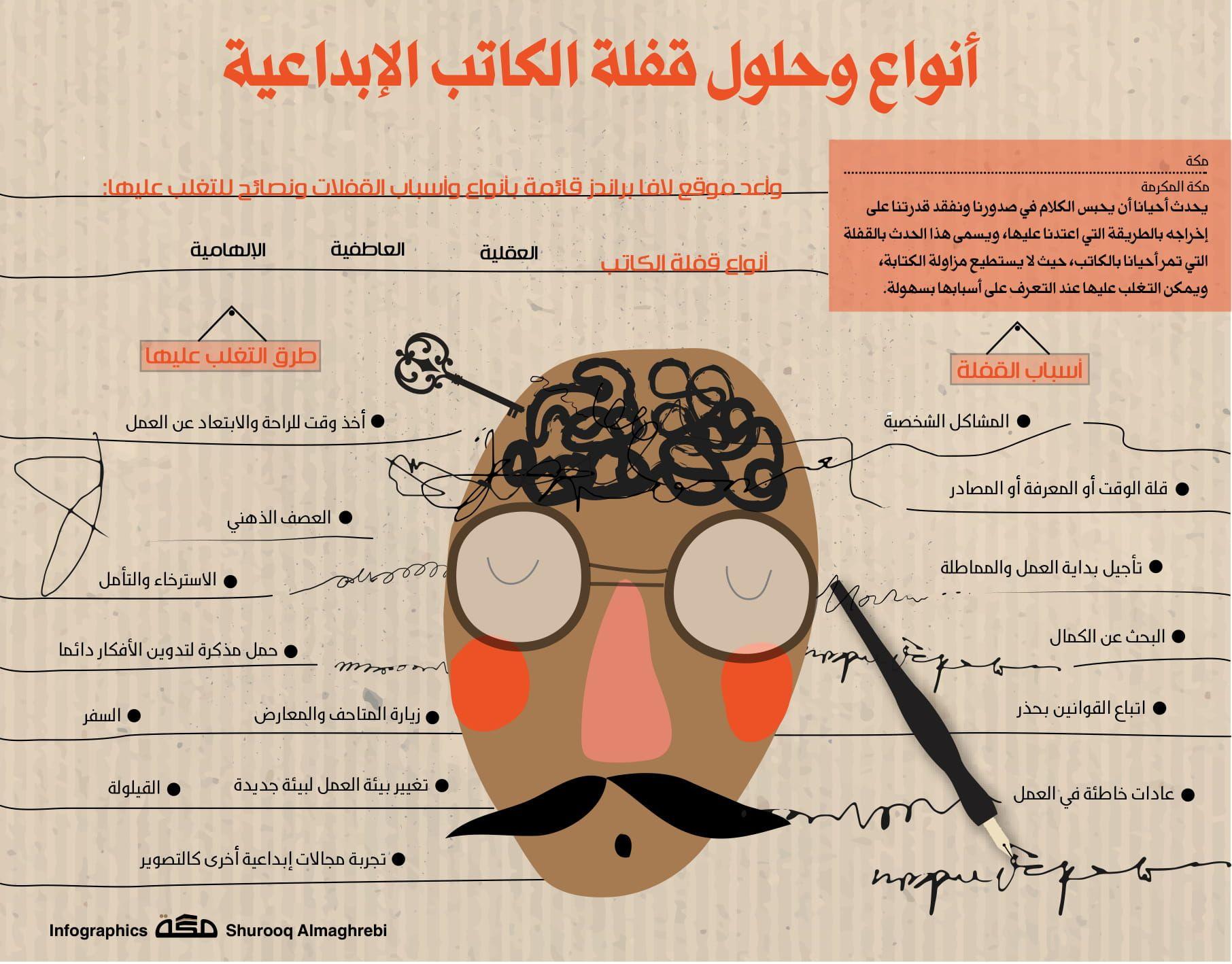 أنواع وحلول قفلة الكاتب الإبداعية صحيفة مكة انفوجرافيك قراءة Infographic Comics