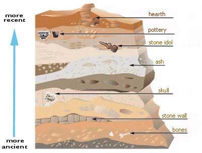 Relative dating labeled rock layers 5