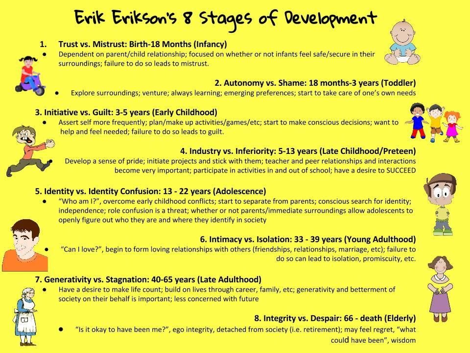 Erik Erikson S 8 Stages Of Development Quick Reference Teaching