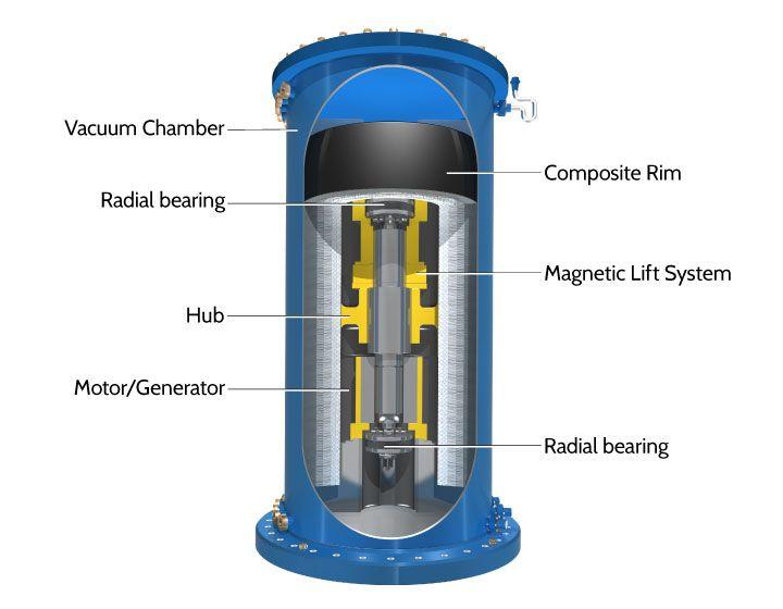Beacon Power Flywheel Diagram Más