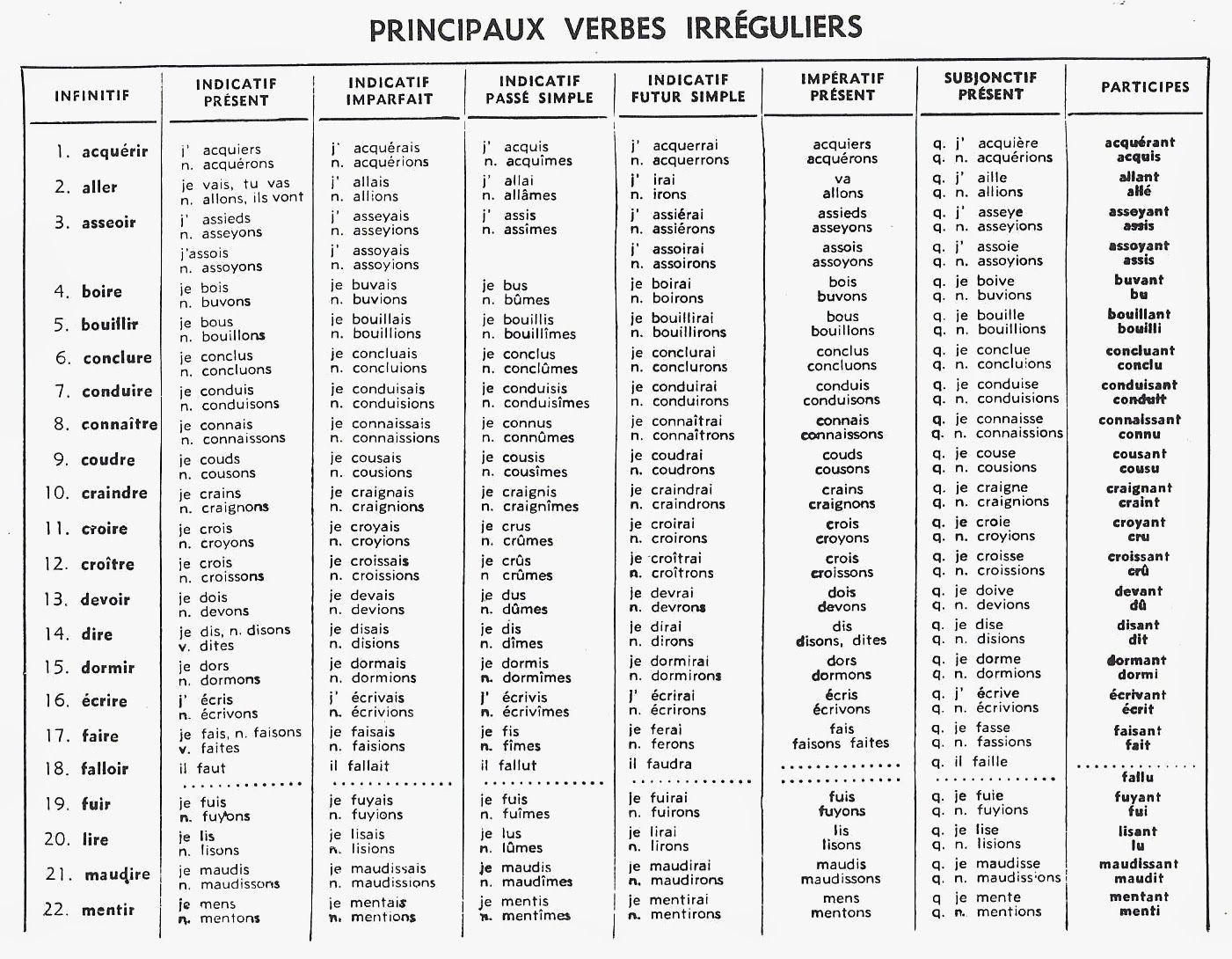 Comment J Ai Tue Le 2e Groupe Des Verbes Versus Ils Veulent Tuer Les Herissons Page 2 Word Search Puzzle Words Search