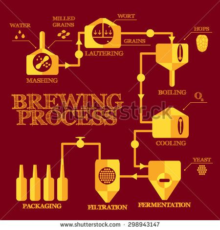 Brewery steps  Beer brewing process elements  Mashing