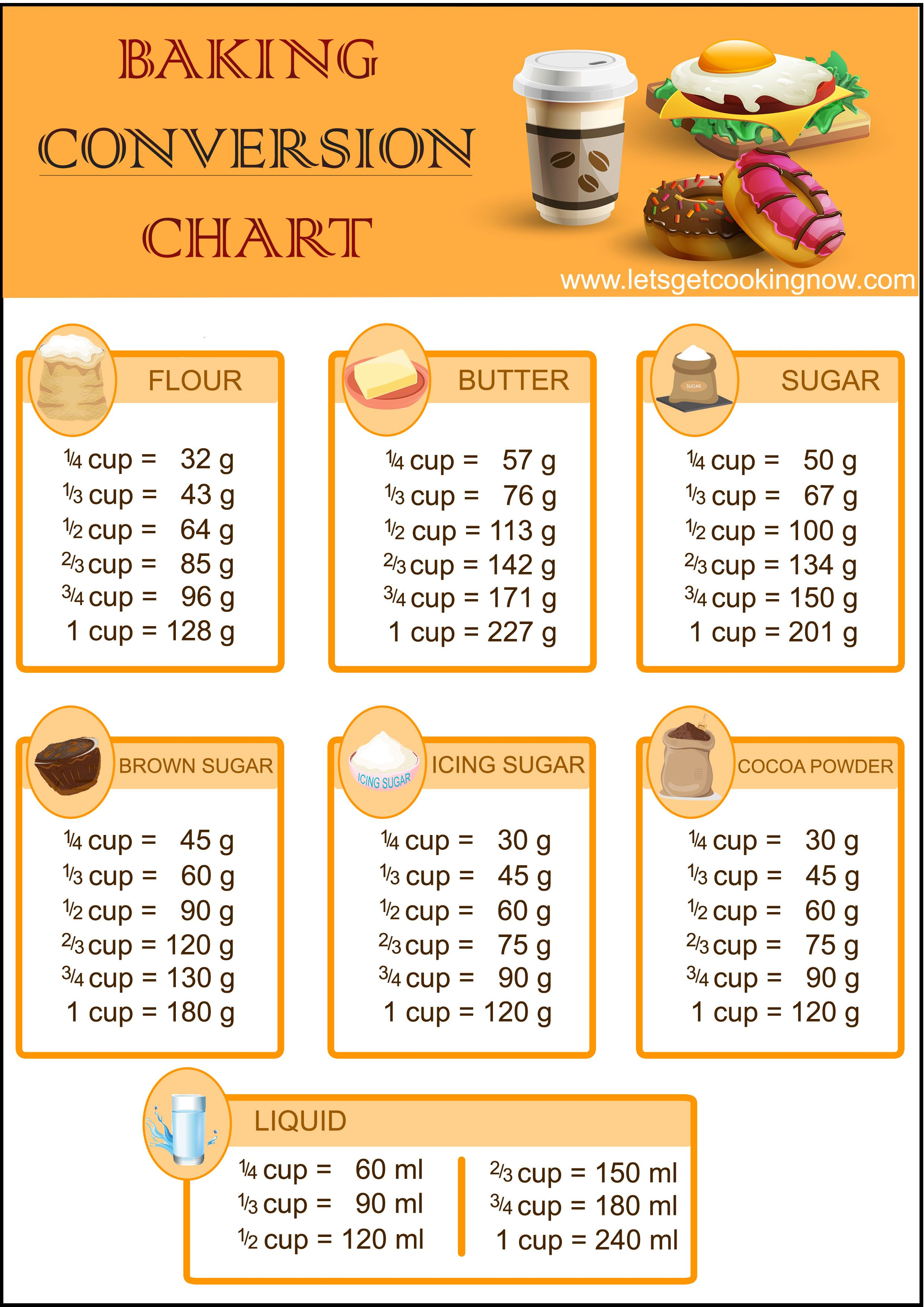 Convert Your Baking Measurements From Cup To Grams Easily With This Chart