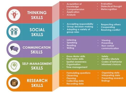 Image result for approaches to learning
