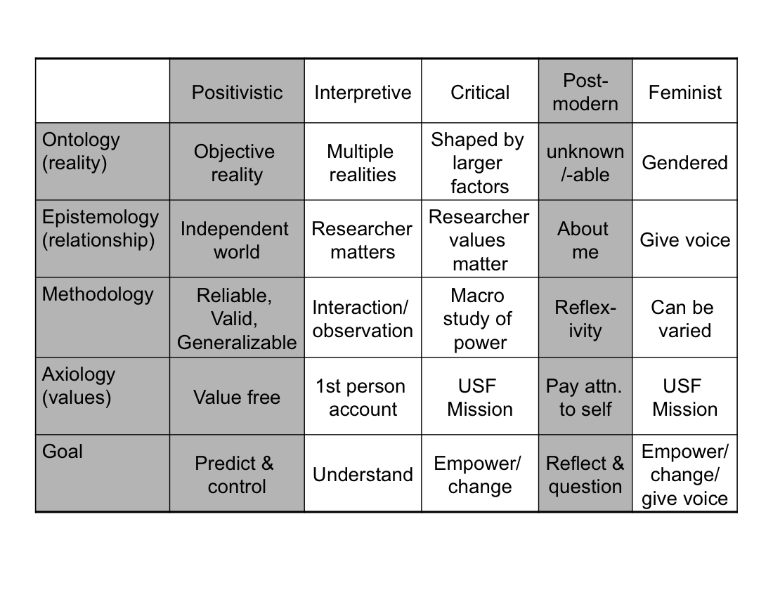 004 research paradigms chart Google Search PhD Research