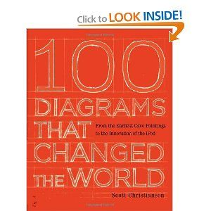 100 Diagrams That Changed the World: From the Earliest ...