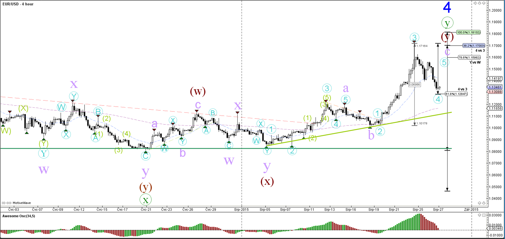 Wave Count afterward GBP/USD Dive under sustenance - http://www.fxnewscall.com/wave-count-afterward-gbpusd-dive-under-sustenance/1920806/