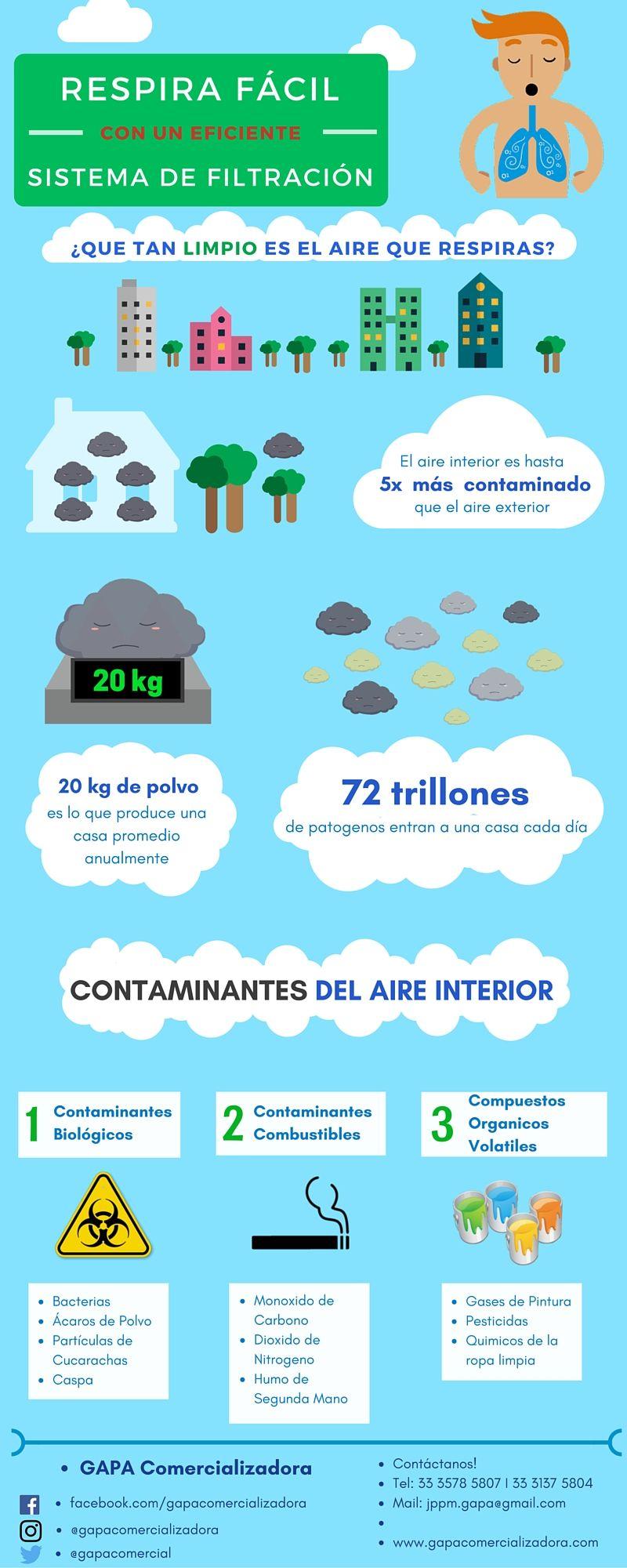 El Cambio Oportuno De Los Filtros De Aire Acondicionado Es Parte Importante De Proteger Tu Sistema De Aire Acondicionad Pollution Air Conditioner Air Pollution