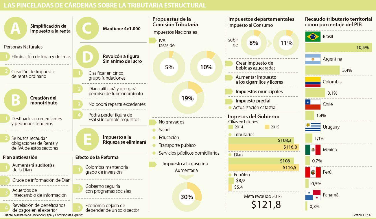 Las 10 Frases De Cárdenas Que Resumen La Estructura De La
