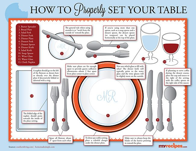 Table Setting 101 Dining Etiquette Proper Table Setting Table Etiquette