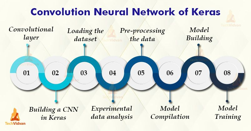 Convolutional neural network in keras learn the concept