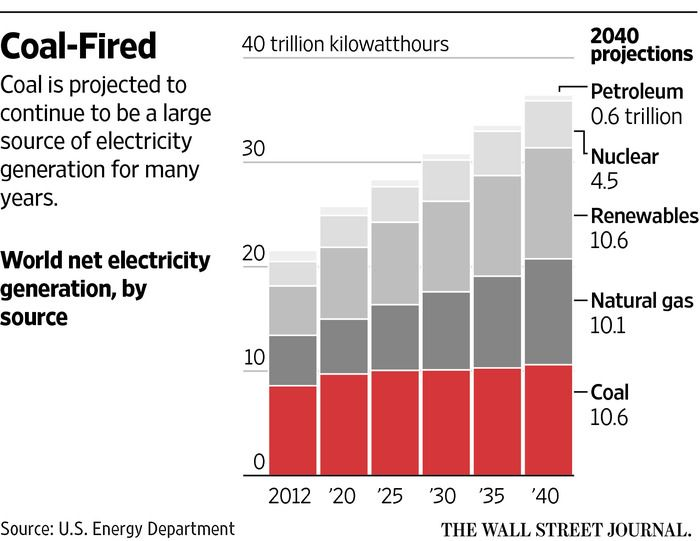 GE Wants to Bring More Life to Coal - WSJ