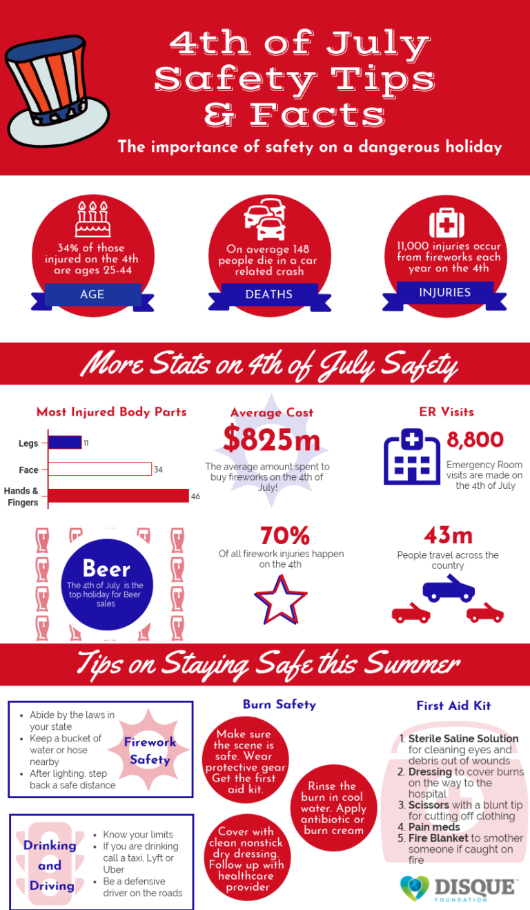 4th of July Safety Tips & Facts to Enjoy Your Holiday