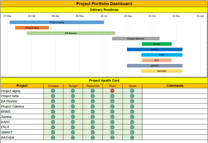 Project Portfolio Dashboard Excel Template Helps Project Manager - Roadmap template excel