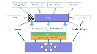 lambda architecture with spark spark streaming kafka cassandra ak