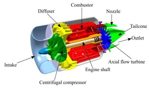Pin by Mike Ellington on Jet Engine Jet engine, Turbine engine