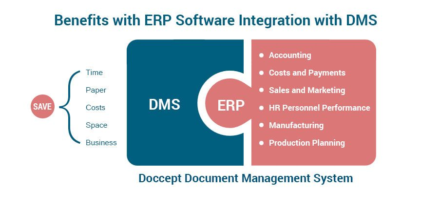 Why You Should Integrate Erp Software With Dms At Your Company Document Management System Streamline Business Software