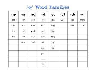 word family chart mrs fullmers mrs fullmers kinders word family chart