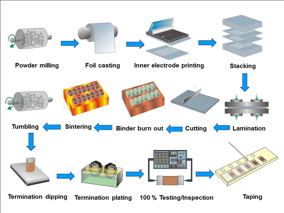 Multi Layer Ceramic Capacitors Mlcc Manufacturing Process