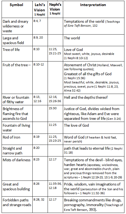 in and the symbols bible mormon meanings
