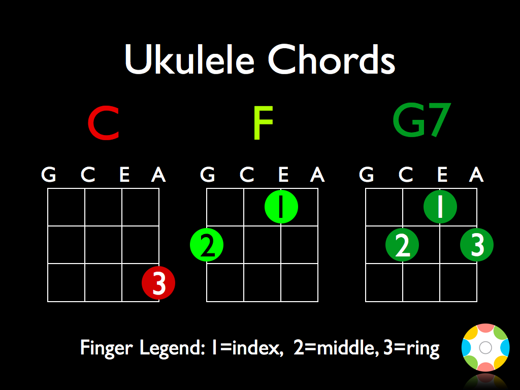 The only three ukulele chords i can play but i can play a ton of the only three ukulele chords i can play but i can play a ton of hexwebz Images