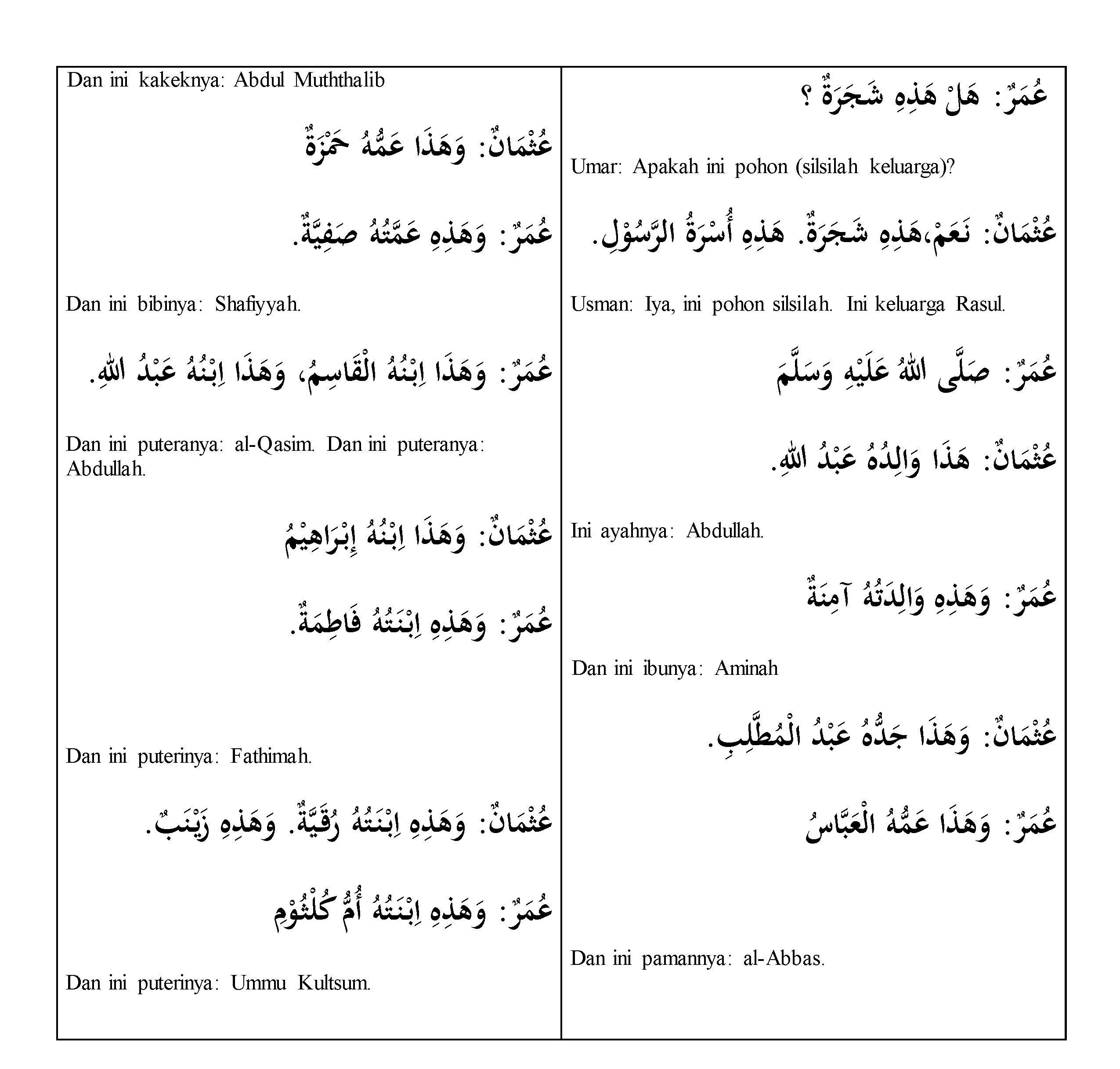 Pelajaran Bahasa Arab Percakapan Silsilah Keturunan