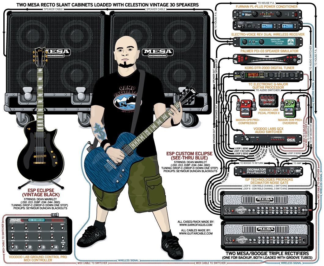 pin by daniel brophy music dj on guitar signal chains in 2019 guitar pedals guitar guitar rig. Black Bedroom Furniture Sets. Home Design Ideas