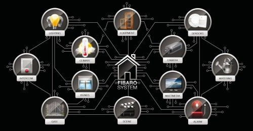 Image result for fibaro wireless technology