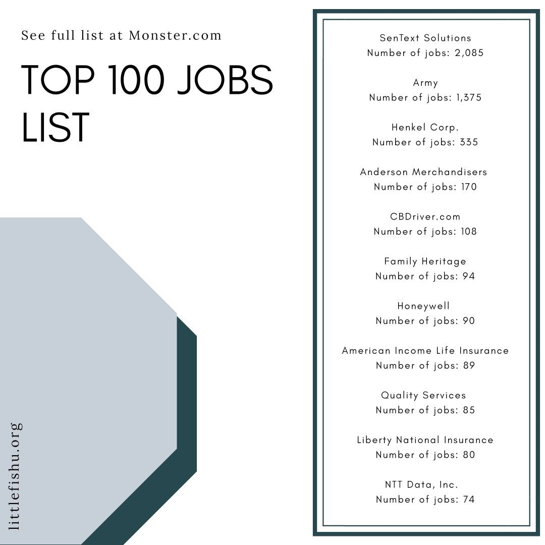 100 Companies Hiring Right Now April 2021 Companies Hiring Hiring Now Entry Level Jobs