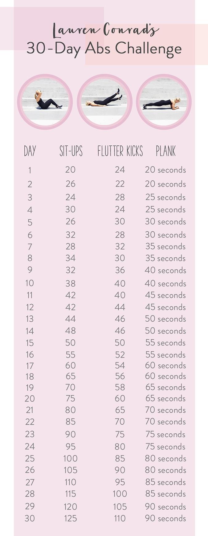 Lauren Conrad's 30-day Ab Challenge #weightlosstips