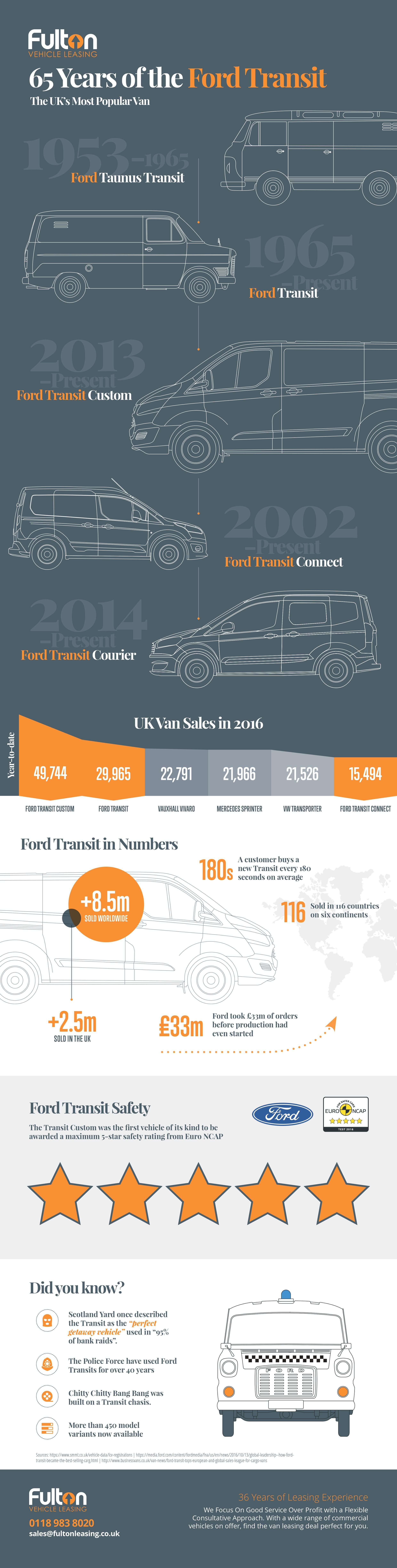 65 Years Young Ford Transit S Evolution Infographic Milwaukee Map Social Media Infographic