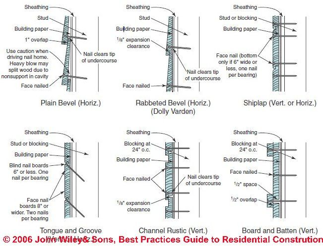 wood siding profiles | ARCH // ARE | Pinterest | Wood siding, T111 ...