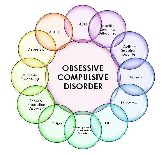 Do young carers have a higher risk of OCD?