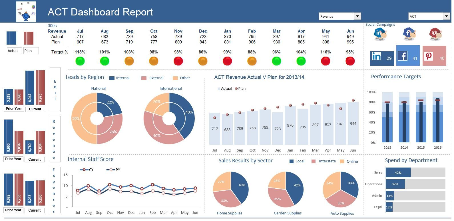 An Excel Dashboard With A Traffic Light Feature Has Quite A Bit Of Data Feeding The Dashboard Dashboard Examples Excel Dashboard Templates Dashboard Reports