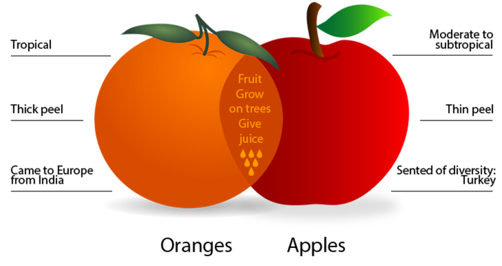 Compare apples and oranges essay top dissertation results ghostwriting service for mba