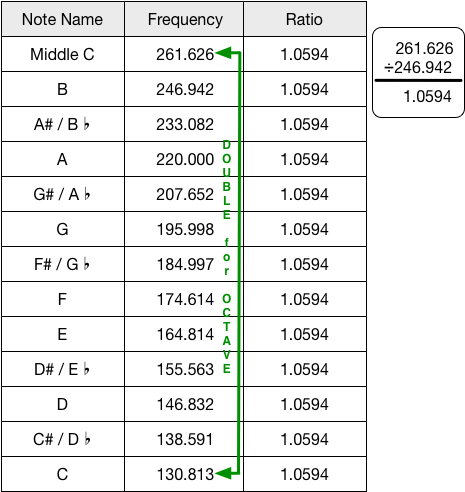 C octave frequency chart | Fretboard Diagrams in 2019