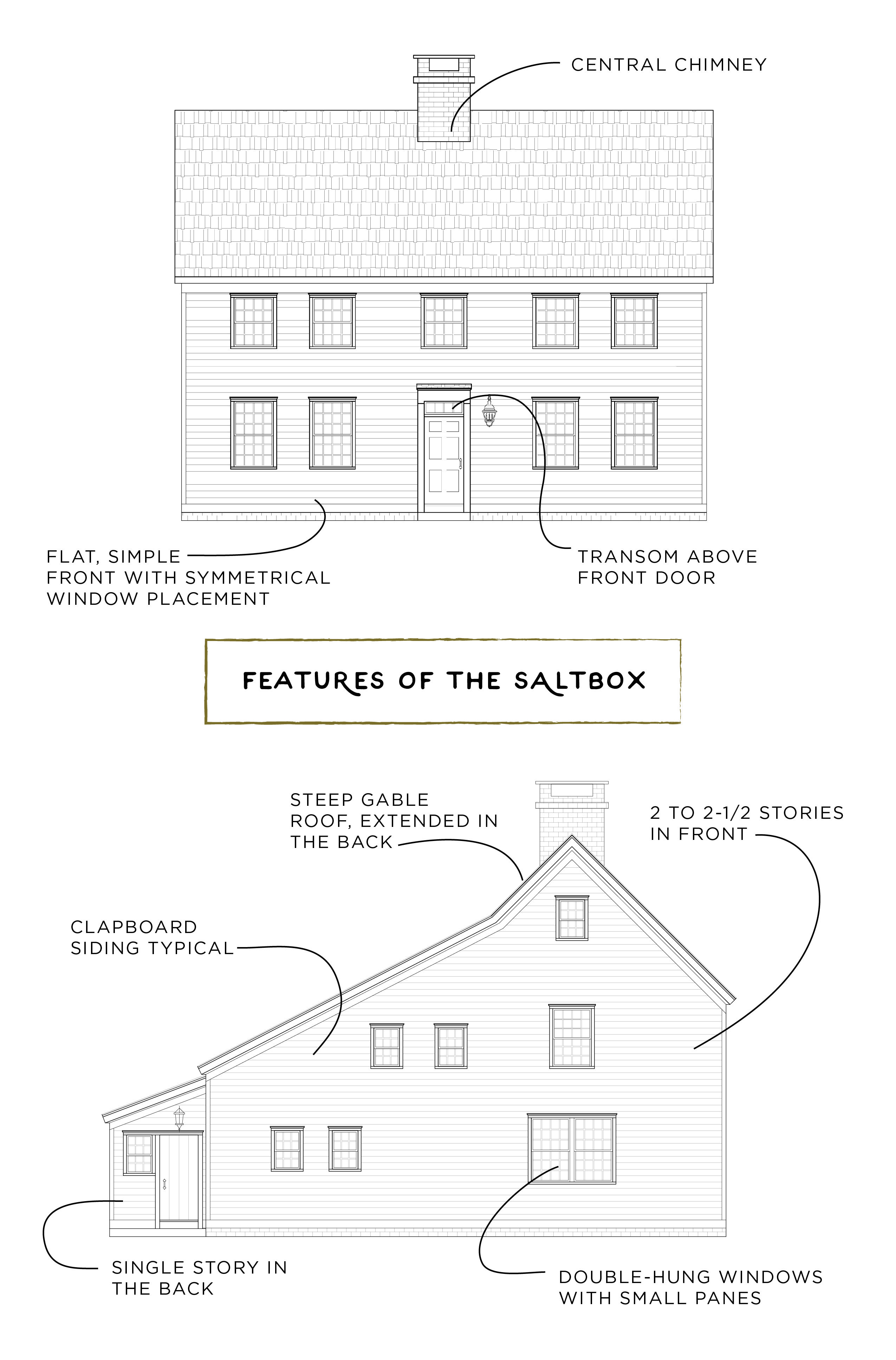 Features Of The Saltbox Architecture House Styles Colonial House New England Style Saltbox His Colonial House Plans Whitney House Ranch Style House Plans