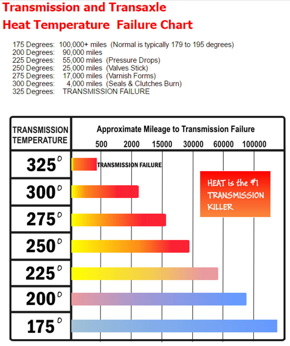Friction Heat And Heat Degrades Your Transmission Fluid This Chart Explains The Correlation Between Heat And Fluid Breakd Temperature Chart Transmission Chart