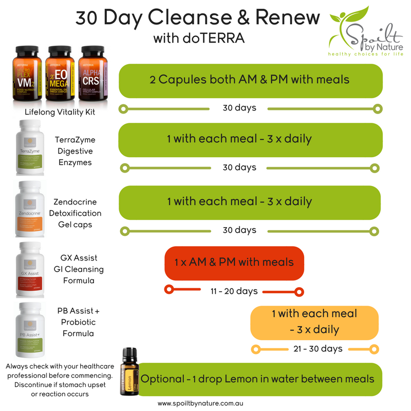 My favourite Gut Cleanse - https://www.spoiltbynature.com.au