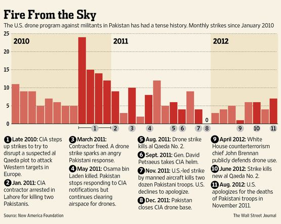 The U S Drone Program Against Militants In Pakistan Has Had A