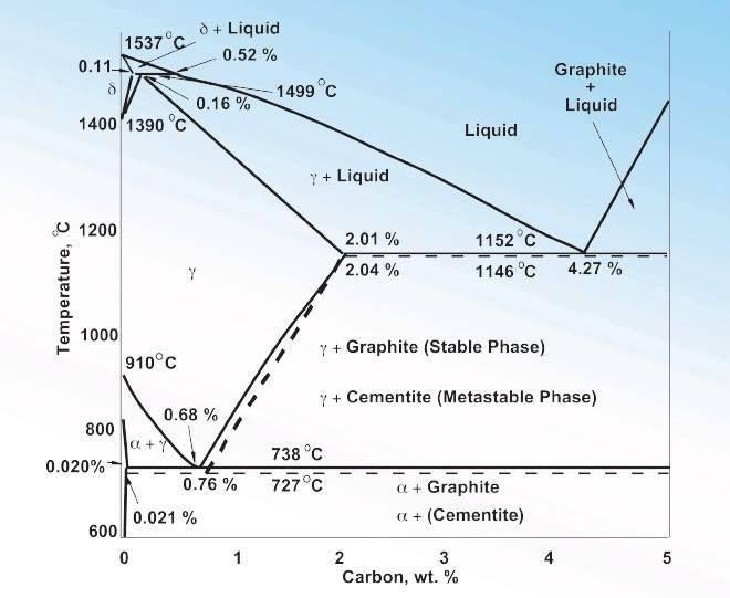 Iron Carbon Phase Diagram Amazing Engineering Pinterest