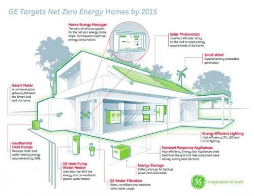 Zero Energy Home Ge Jpg 500 387 Pixels Energy Efficient House Plans Zero Energy House Energy Efficient Homes