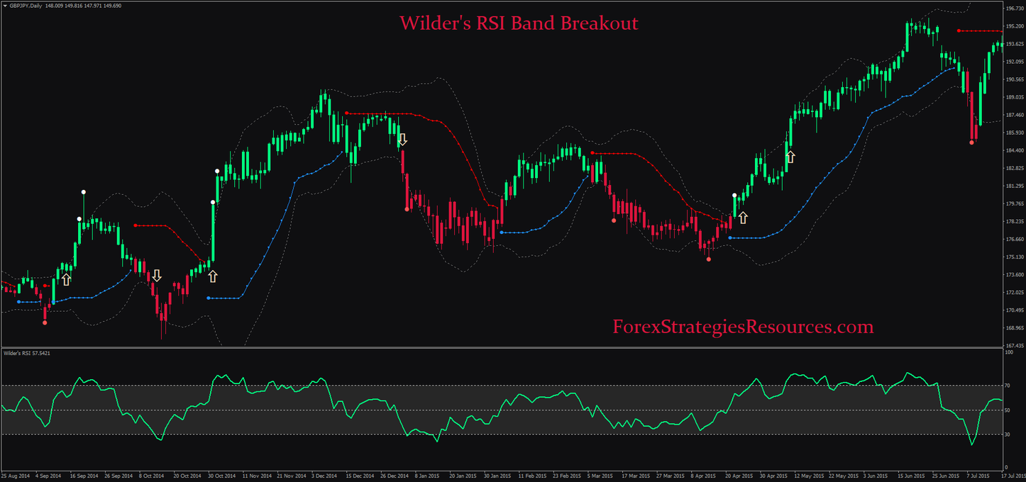 Wilder S Rsi Band Breakout In 2020 Forex System Forex Strategy Forex