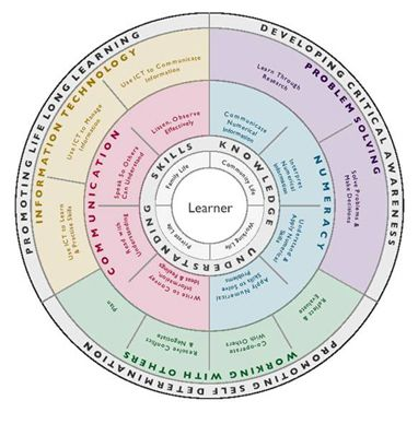 LITERACY AND NUMERACY FRAMEWORK PDF