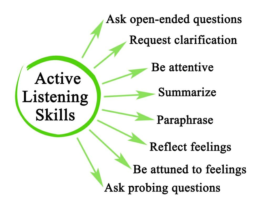 Pin By Linsey Dawn On Communication In 2021 Reflective Listening Skill Good Skills Difference Between Paraphrase And Reflection Of Feeling
