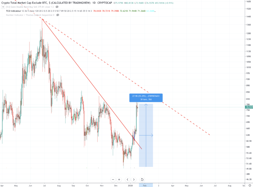 This Week The Total Altcoin Market Cap Broke Out From Local Downtrend Resistance Causing Many Individual Crypto Assets To Go O Exploded Crypto Market Over 50
