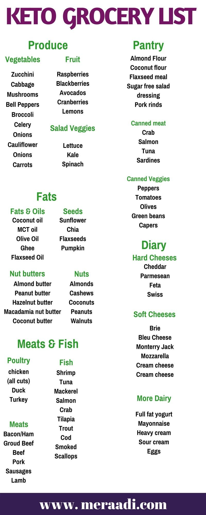 This keto grocery list is THE BEST! This keto shopping